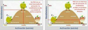 Gráfica comparativa del nivel de activación entre PAS y no PAS